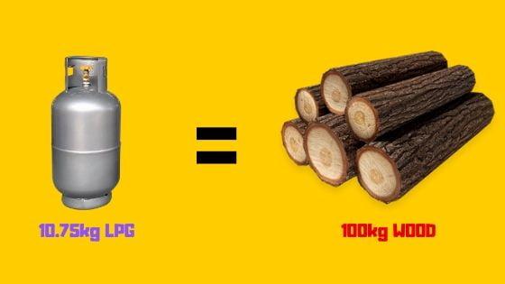 10.75kg lpg vs 100kg wood